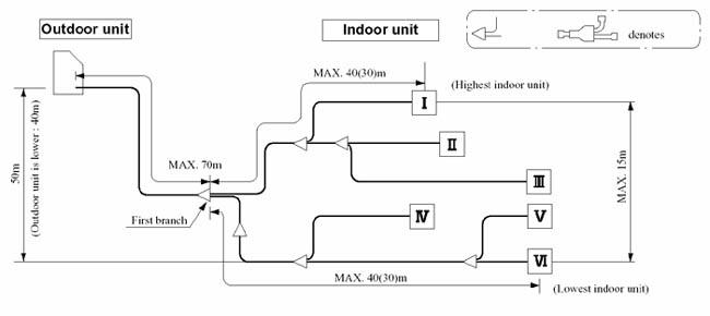 Схема кондиционирования vrv систем